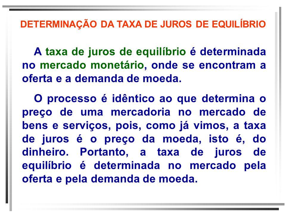 DETERMINAÇÃO DA TAXA DE JUROS DE EQUILÍBRIO A taxa de juros de equilíbrio é determinada no mercado monetário, onde se encontram a oferta e a demanda d