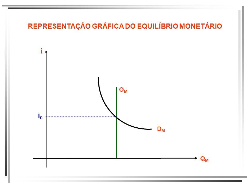 REPRESENTAÇÃO GRÁFICA DO EQUILÍBRIO MONETÁRIO i QMQM OMOM DMDM i0i0