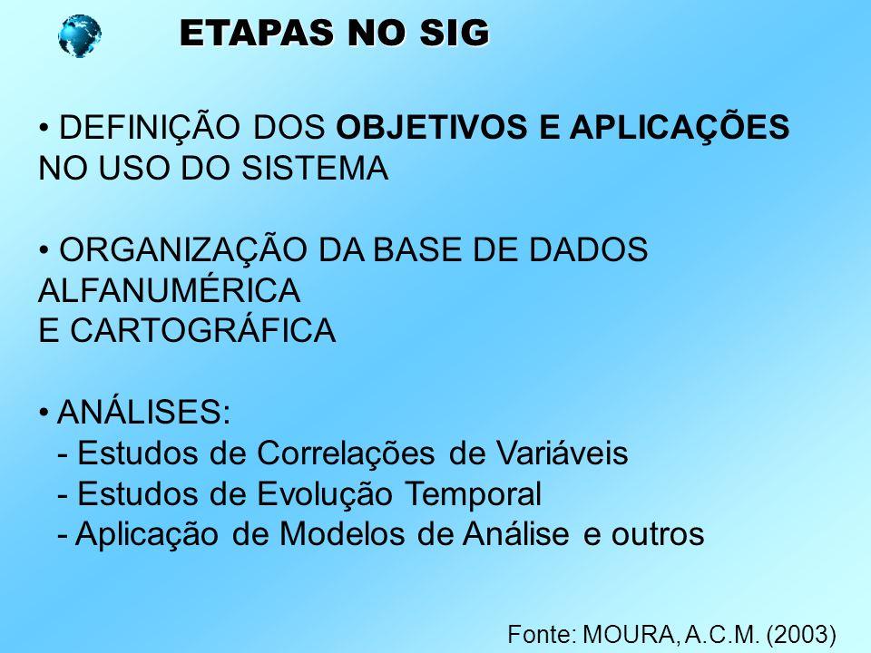 ETAPAS NO SIG DEFINIÇÃO DOS OBJETIVOS E APLICAÇÕES NO USO DO SISTEMA ORGANIZAÇÃO DA BASE DE DADOS ALFANUMÉRICA E CARTOGRÁFICA ANÁLISES: - Estudos de Correlações de Variáveis - Estudos de Evolução Temporal - Aplicação de Modelos de Análise e outros Fonte: MOURA, A.C.M.