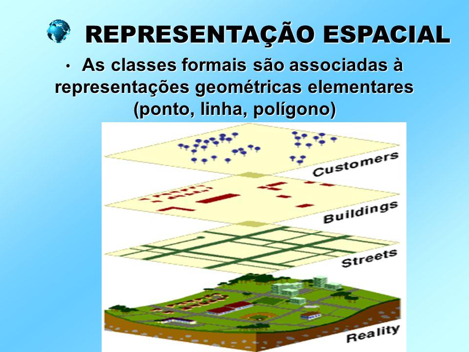 As classes formais são associadas à representações geométricas elementares (ponto, linha, polígono) As classes formais são associadas à representações geométricas elementares (ponto, linha, polígono) REPRESENTAÇÃO ESPACIAL