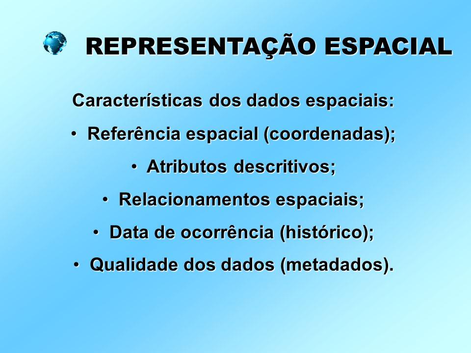 Características dos dados espaciais: Referência espacial (coordenadas); Referência espacial (coordenadas); Atributos descritivos; Atributos descritivos; Relacionamentos espaciais; Relacionamentos espaciais; Data de ocorrência (histórico); Data de ocorrência (histórico); Qualidade dos dados (metadados).