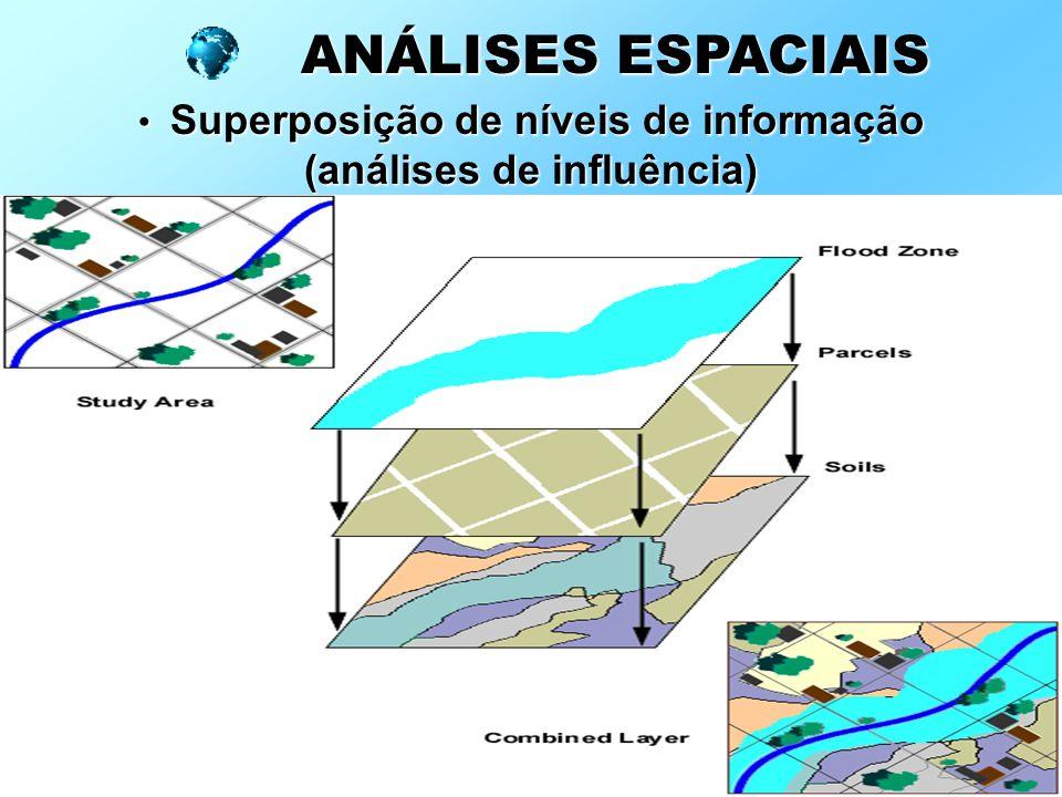 Superposição de níveis de informação (análises de influência) Superposição de níveis de informação (análises de influência) ANÁLISES ESPACIAIS