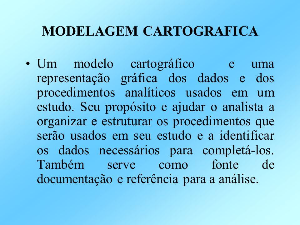 MODELAGEM CARTOGRAFICA Um modelo cartográfico e uma representação gráfica dos dados e dos procedimentos analíticos usados em um estudo.