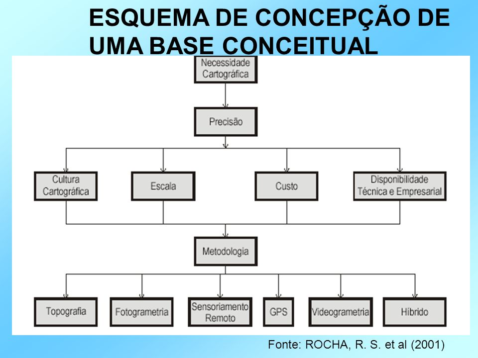 ESQUEMA DE CONCEPÇÃO DE UMA BASE CONCEITUAL Fonte: ROCHA, R. S. et al (2001)