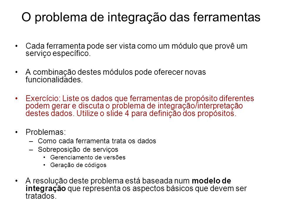O problema de integração das ferramentas Cada ferramenta pode ser vista como um módulo que provê um serviço específico. A combinação destes módulos po