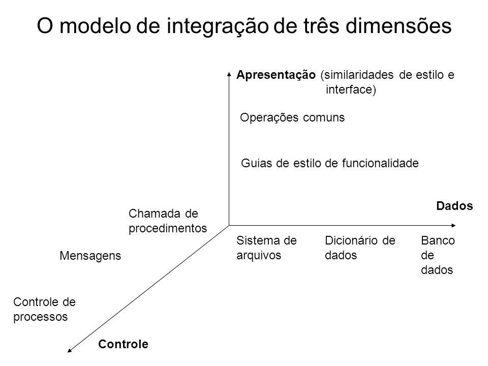 O modelo de integração de três dimensões Apresentação (similaridades de estilo e interface) Dados Controle Operações comuns Guias de estilo de funcion