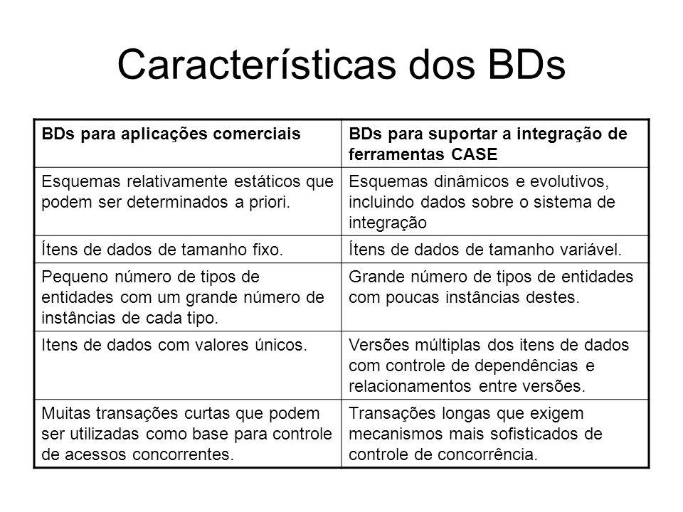 Características dos BDs BDs para aplicações comerciaisBDs para suportar a integração de ferramentas CASE Esquemas relativamente estáticos que podem se