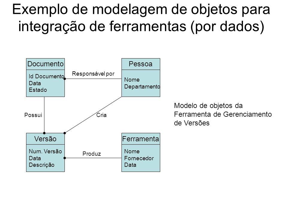 Exemplo de modelagem de objetos para integração de ferramentas (por dados) Projeto Nome Data Orçamento Gerente Nome Grau Produto Nome Estado Prazo Final Erros Pendentes Id Erro Estado Data Associado Possui Produz Modelo de objetos da Ferramenta de Gerenciamento de Projetos