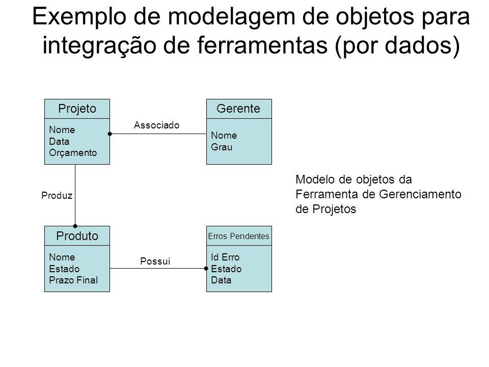 Exemplo de modelagem de objetos para integração de ferramentas (por dados) Design Id Design Data Programa Id Programa Data Tamanho Construtor Nome Grau Módulo Nome Data Implementado_por Relatório Erros Data Estado Severidade Associado_aRelativo_a Composto_de Modelo de objetos do Avaliador de Erros de Programas