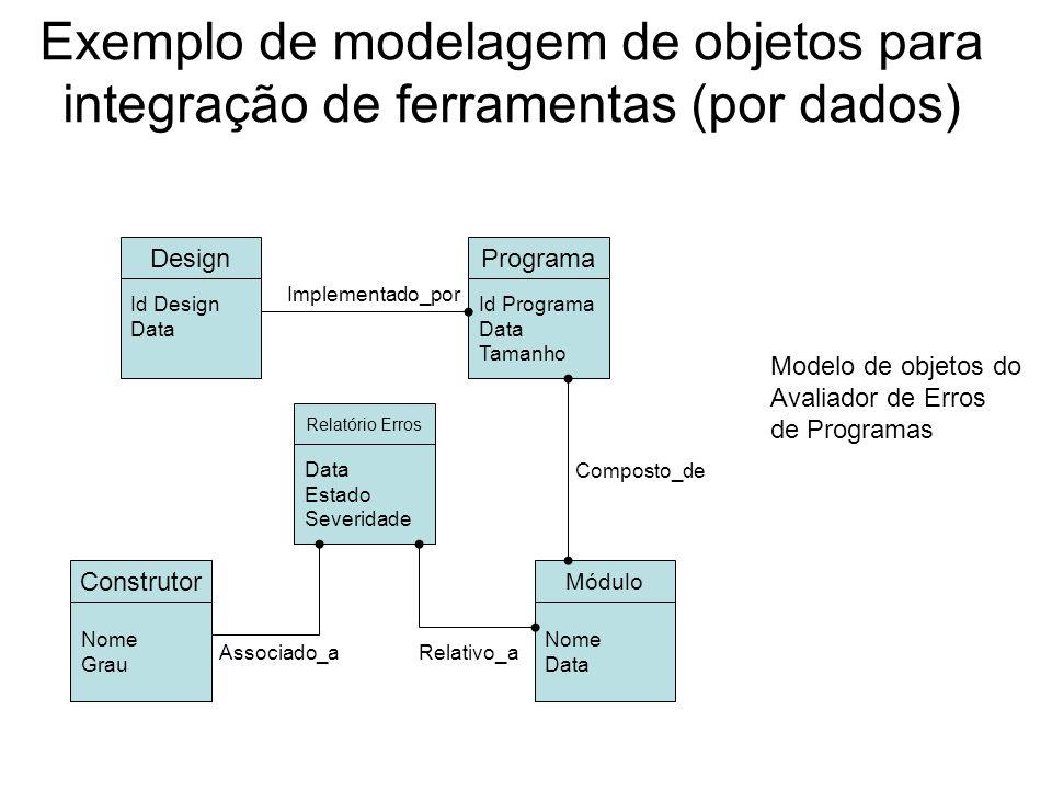Exemplo de modelagem de objetos para integração de ferramentas (por dados) Design Id Design Data Programa Id Programa Data Tamanho Construtor Nome Gra
