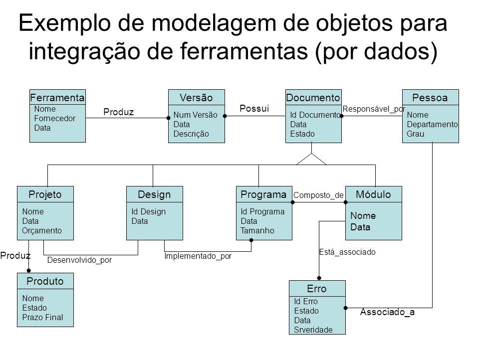Exemplo de modelagem de objetos para integração de ferramentas (por dados) Ferramenta Nome Fornecedor Data Versão Num Versão Data Descrição Módulo Nom