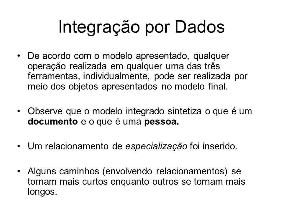 Integração por Dados De acordo com o modelo apresentado, qualquer operação realizada em qualquer uma das três ferramentas, individualmente, pode ser r