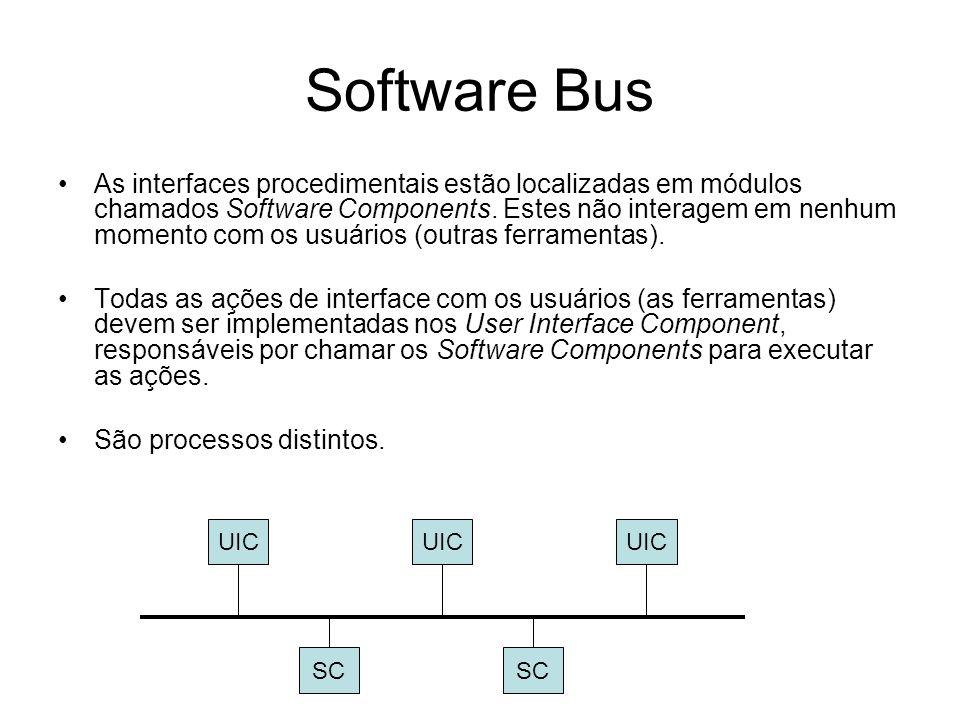 Software Bus As interfaces procedimentais estão localizadas em módulos chamados Software Components. Estes não interagem em nenhum momento com os usuá
