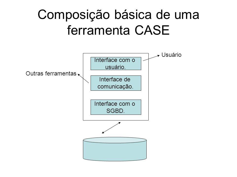 Composição básica de uma ferramenta CASE Interface com o usuário. Interface de comunicação. Interface com o SGBD. Usuário Outras ferramentas