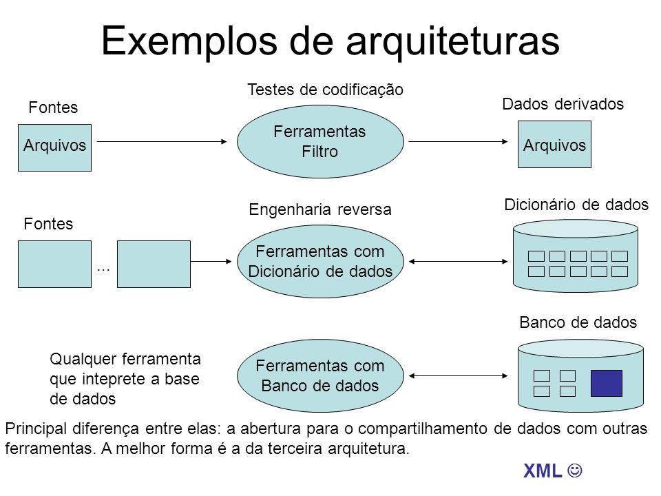 Exemplos de arquiteturas Dicionário de dados... Fontes Ferramentas Filtro Ferramentas com Dicionário de dados Ferramentas com Banco de dados Dados der