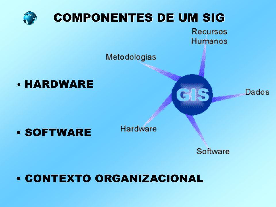 COMPONENTES DE UM SIG HARDWARE SOFTWARE CONTEXTO ORGANIZACIONAL