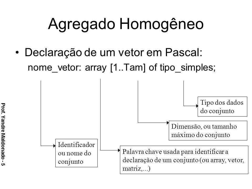 Agregado Homogêneo Declaração de um vetor em Pascal: nome_vetor: array [1..Tam] of tipo_simples; Tipo dos dados do conjunto Dimensão, ou tamanho máxim
