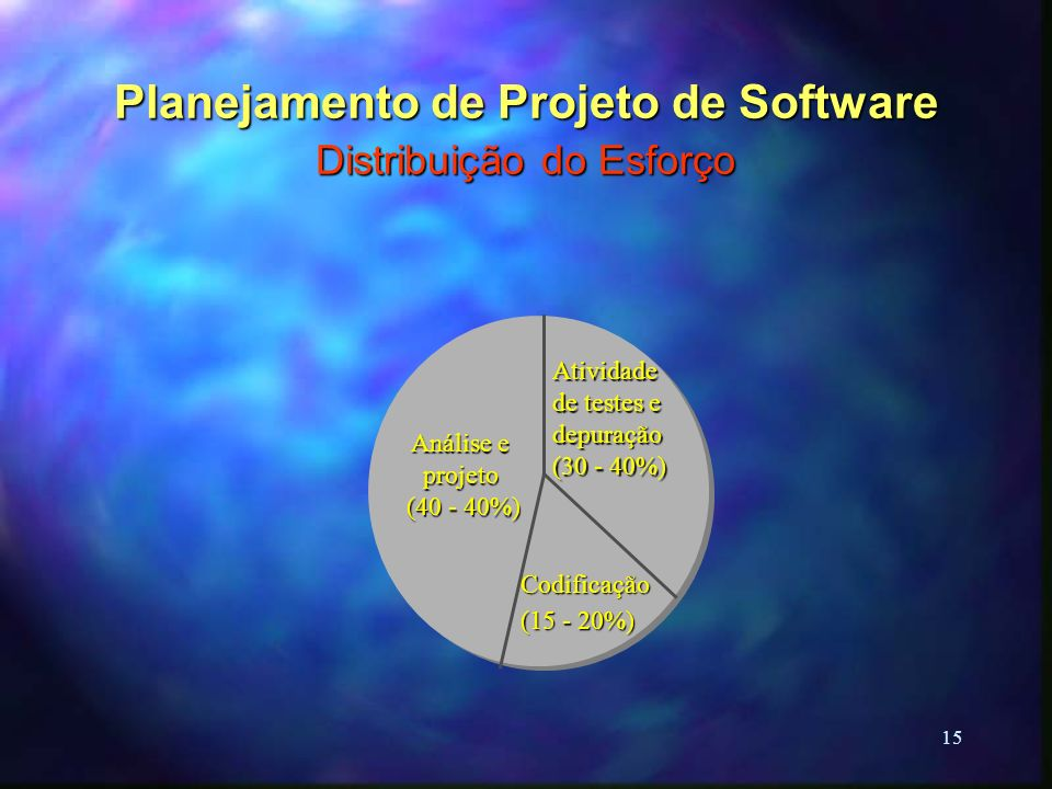 15 Planejamento de Projeto de Software Distribuição do Esforço Análise e projeto (40 - 40%) (40 - 40%) Atividade de testes e depuração (30 - 40%) Codi