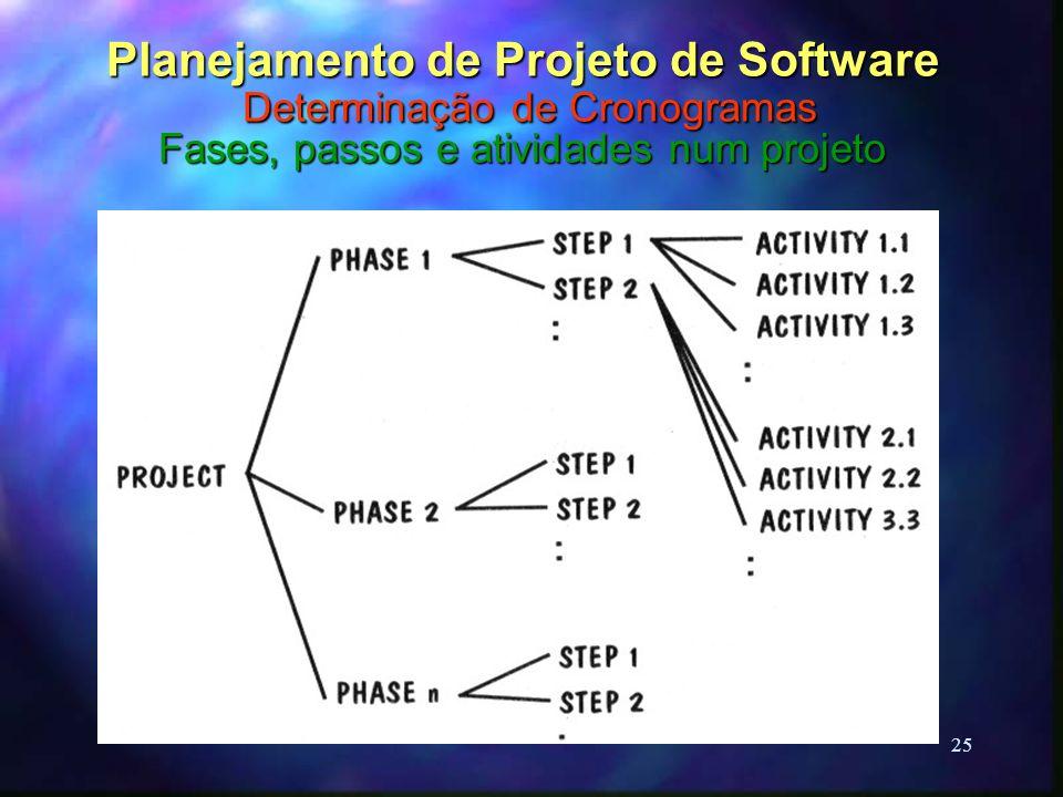 25 Planejamento de Projeto de Software Determinação de Cronogramas Fases, passos e atividades num projeto