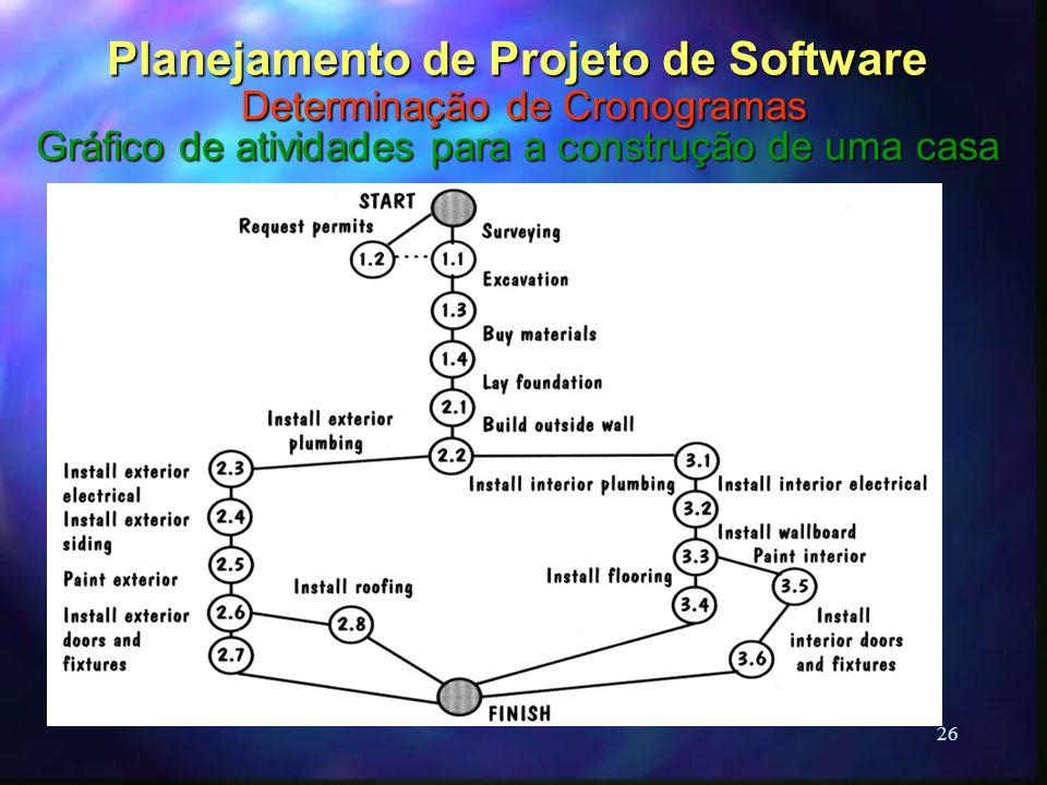 26 Planejamento de Projeto de Software Determinação de Cronogramas Gráfico de atividades para a construção de uma casa