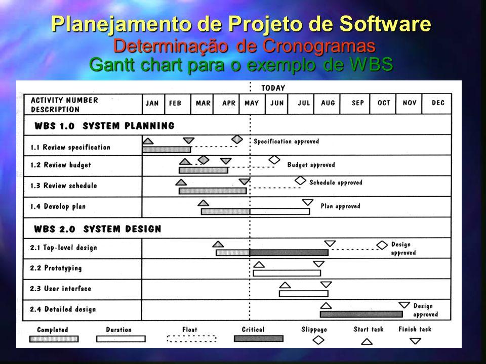 33 Planejamento de Projeto de Software Determinação de Cronogramas Gantt chart para o exemplo de WBS