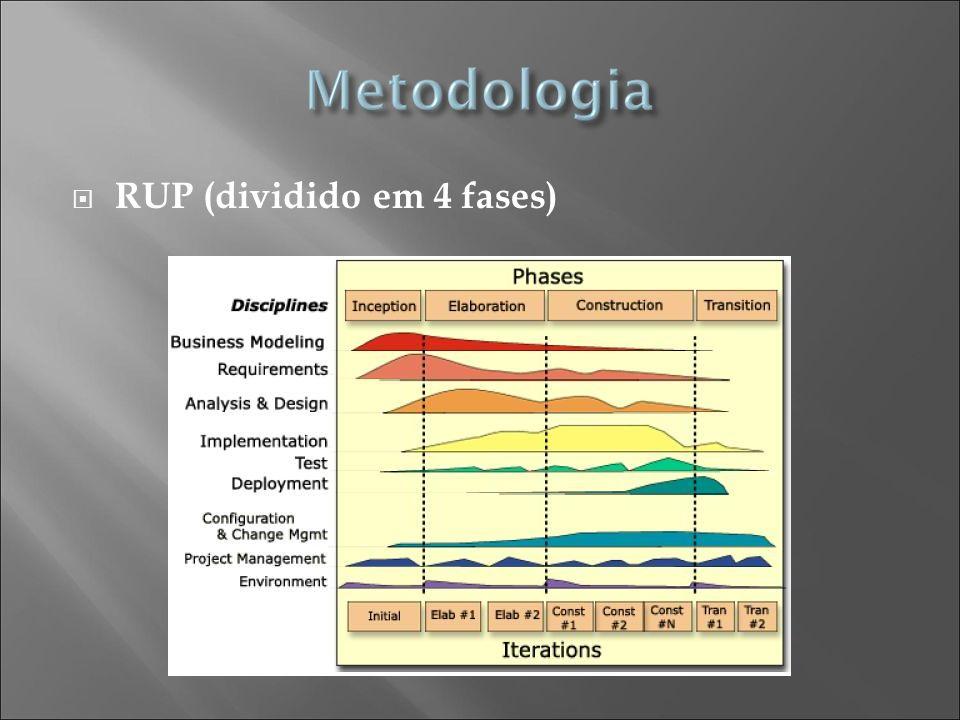RUP (dividido em 4 fases)