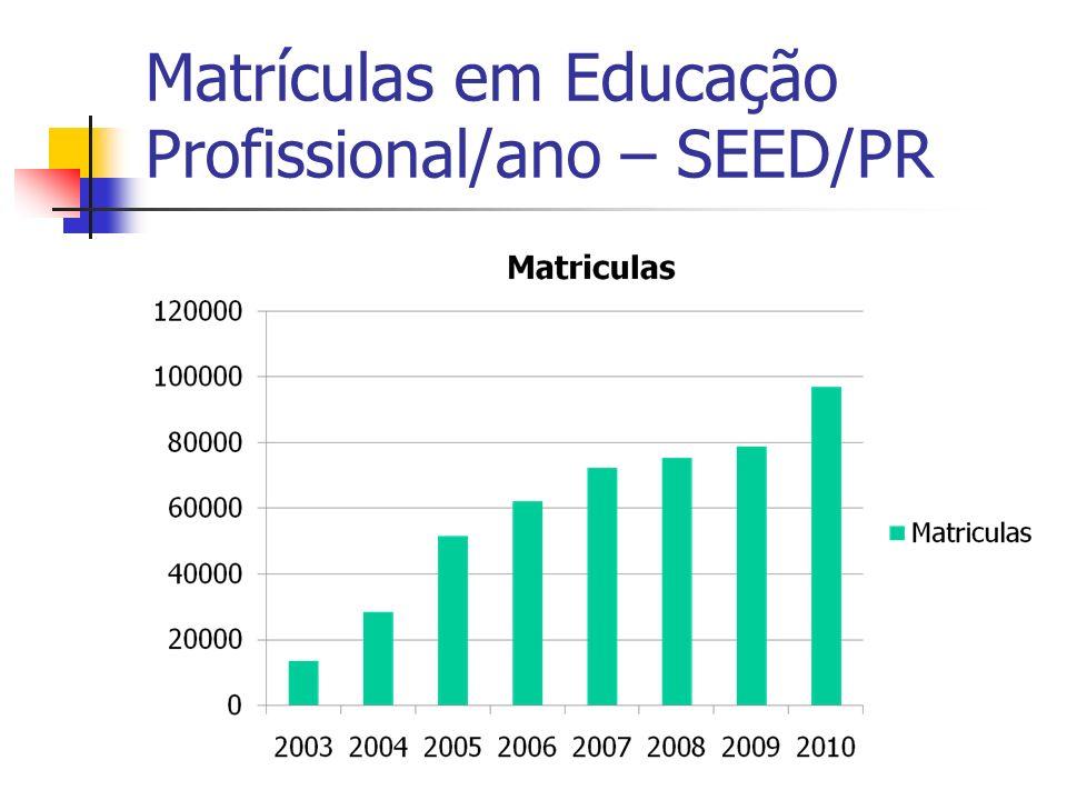 Matrículas em Educação Profissional/ano – SEED/PR