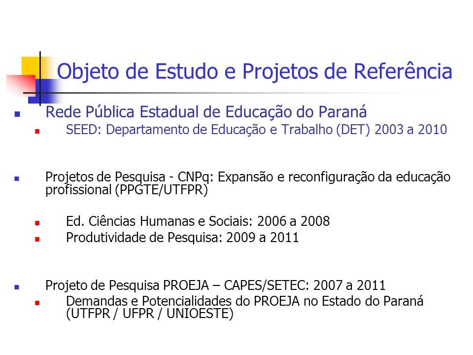 Objeto de Estudo e Projetos de Referência Rede Pública Estadual de Educação do Paraná SEED: Departamento de Educação e Trabalho (DET) 2003 a 2010 Projetos de Pesquisa - CNPq: Expansão e reconfiguração da educação profissional (PPGTE/UTFPR) Ed.