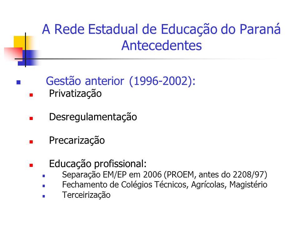 A Rede Estadual de Educação do Paraná Antecedentes Gestão anterior (1996-2002): Privatização Desregulamentação Precarização Educação profissional: Separação EM/EP em 2006 (PROEM, antes do 2208/97) Fechamento de Colégios Técnicos, Agrícolas, Magistério Terceirização