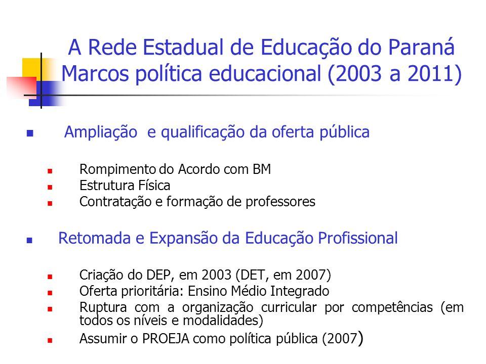 A Rede Estadual de Educação do Paraná Marcos política educacional (2003 a 2011) Ampliação e qualificação da oferta pública Rompimento do Acordo com BM Estrutura Física Contratação e formação de professores Retomada e Expansão da Educação Profissional Criação do DEP, em 2003 (DET, em 2007) Oferta prioritária: Ensino Médio Integrado Ruptura com a organização curricular por competências (em todos os níveis e modalidades) Assumir o PROEJA como política pública (2007 )