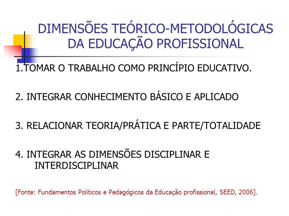 DIMENSÕES TEÓRICO-METODOLÓGICAS DA EDUCAÇÃO PROFISSIONAL 1.TOMAR O TRABALHO COMO PRINCÍPIO EDUCATIVO.