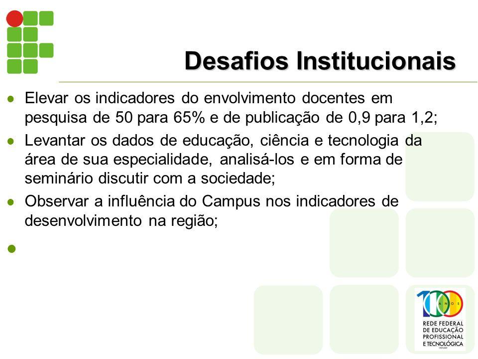 Desafios Institucionais Elevar os indicadores do envolvimento docentes em pesquisa de 50 para 65% e de publicação de 0,9 para 1,2; Levantar os dados d