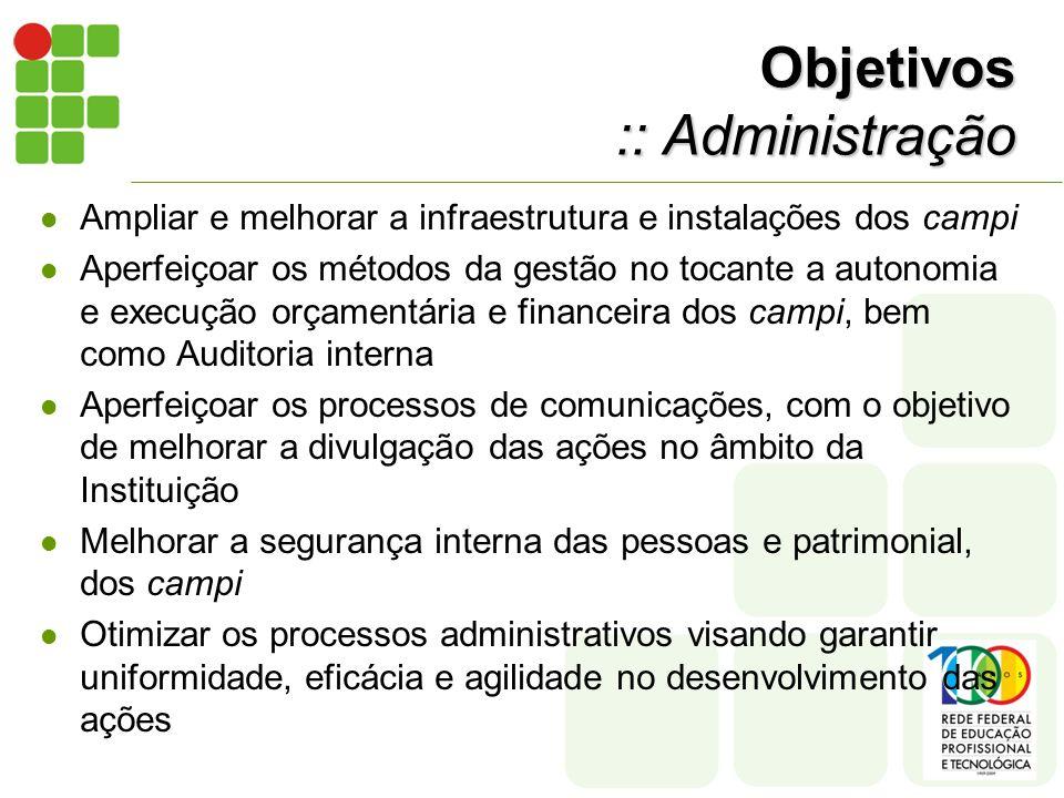 Objetivos :: Administração Ampliar e melhorar a infraestrutura e instalações dos campi Aperfeiçoar os métodos da gestão no tocante a autonomia e execu