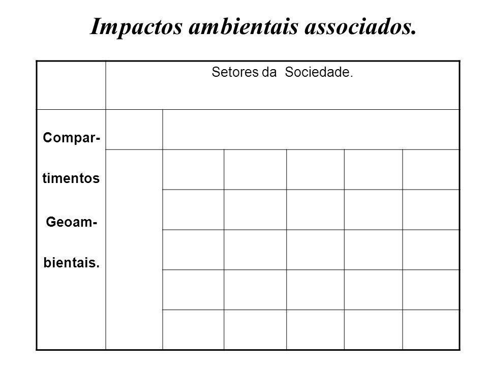 Impactos ambientais associados. Setores da Sociedade. Compar- timentos Geoam- bientais.