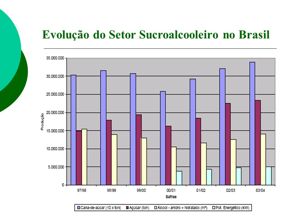 Evolução do Setor Sucroalcooleiro no Brasil