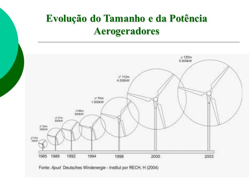 Evolução do Tamanho e da Potência Aerogeradores
