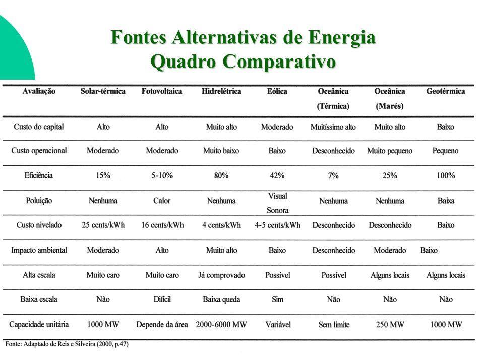 Fontes Alternativas de Energia Quadro Comparativo