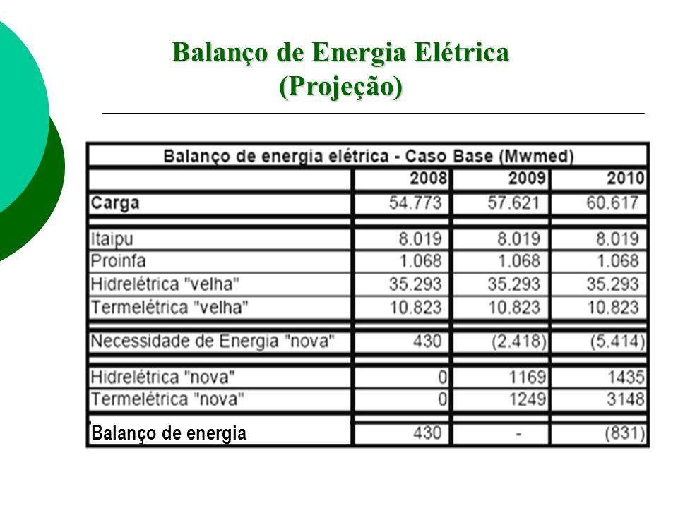 Balanço de Energia Elétrica (Projeção) Balanço de energia