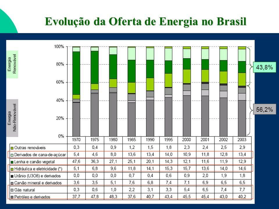 Evolução da Oferta de Energia no Brasil