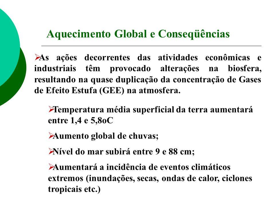 As ações decorrentes das atividades econômicas e industriais têm provocado alterações na biosfera, resultando na quase duplicação da concentração de G