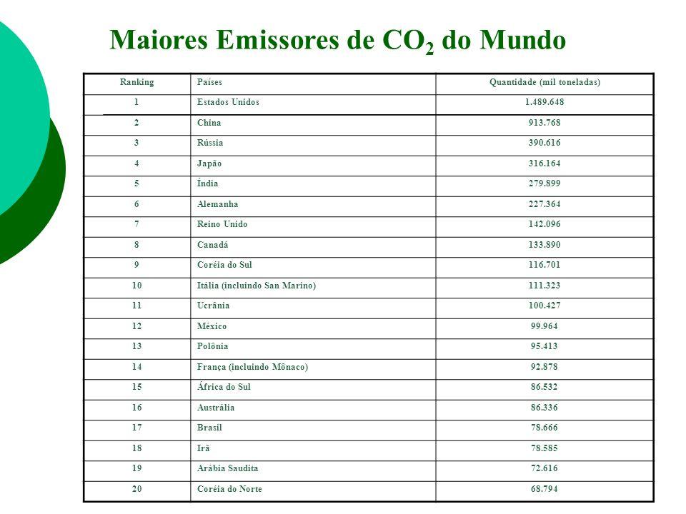 Maiores Emissores de CO 2 do Mundo RankingPaísesQuantidade (mil toneladas) 1Estados Unidos1.489.648 2China913.768 3Rússia390.616 4Japão316.164 5Índia2
