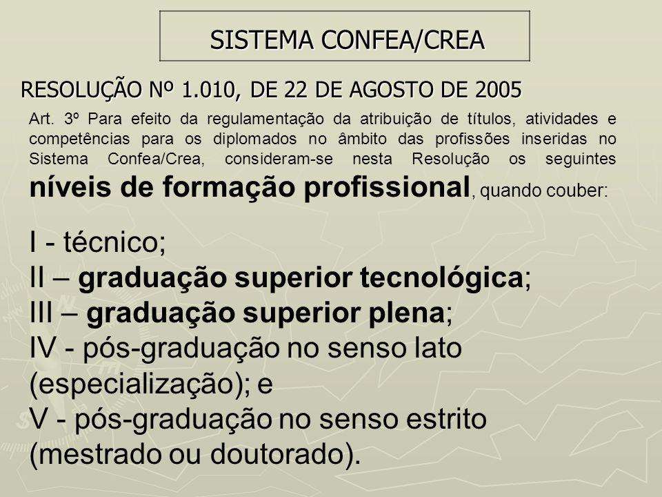 SISTEMA CONFEA/CREA RESOLUÇÃO Nº 1.010, DE 22 DE AGOSTO DE 2005 Art. 3º Para efeito da regulamentação da atribuição de títulos, atividades e competênc