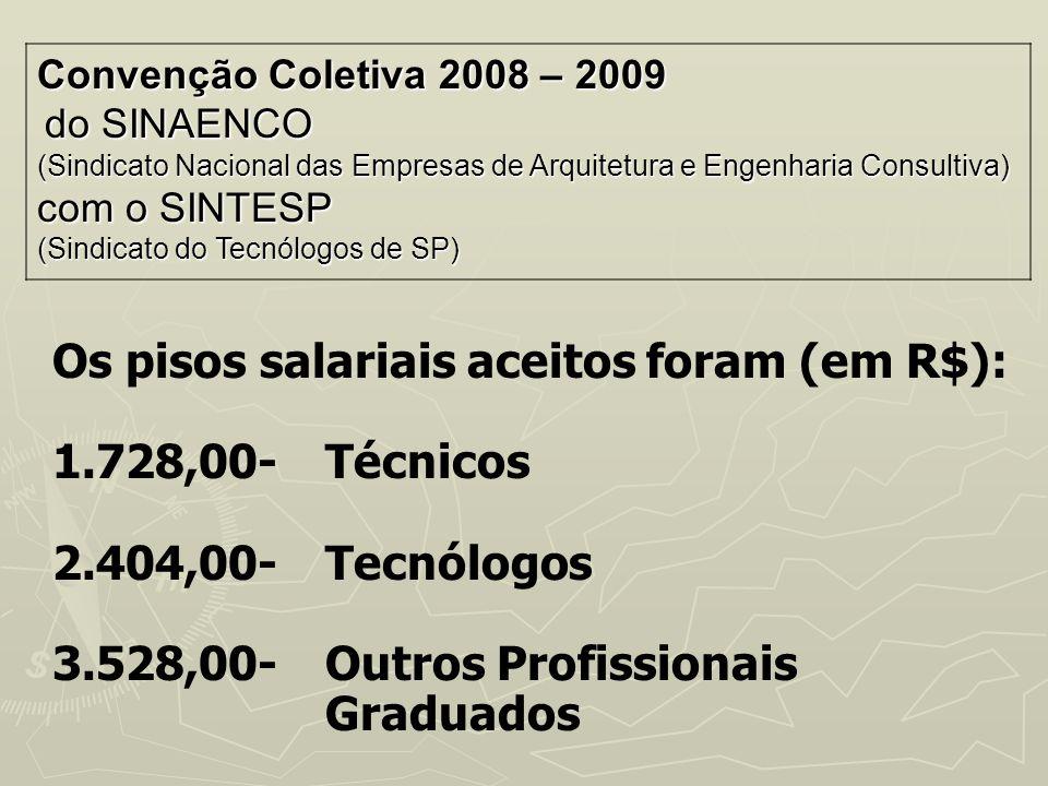 Os pisos salariais aceitos foram (em R$): 1.728,00- Técnicos 2.404,00- Tecnólogos 3.528,00-Outros Profissionais Graduados Convenção Coletiva 2008 – 20