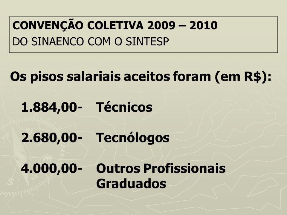 Os pisos salariais aceitos foram (em R$): 1.884,00- Técnicos 2.680,00- Tecnólogos 4.000,00-Outros Profissionais Graduados CONVENÇÃO COLETIVA 2009 – 20