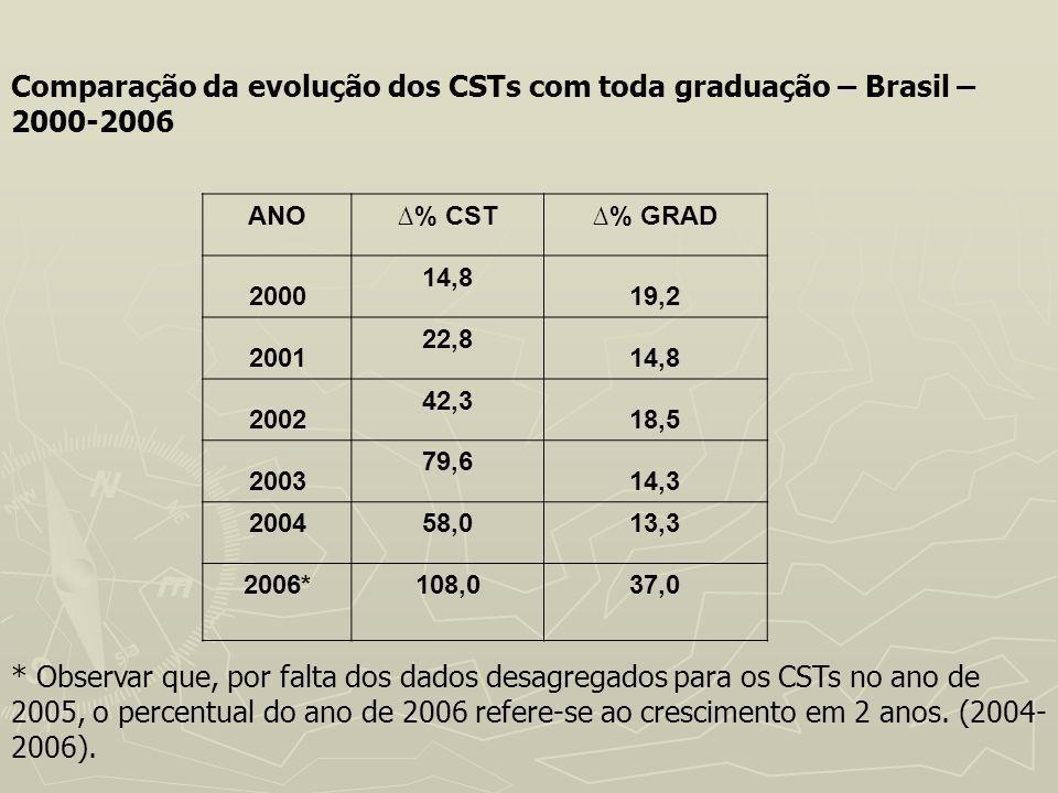 ANO% CST% GRAD 2000 14,8 19,2 2001 22,8 14,8 2002 42,3 18,5 2003 79,6 14,3 200458,013,3 2006*108,037,0 Comparação da evolução dos CSTs com toda gradua