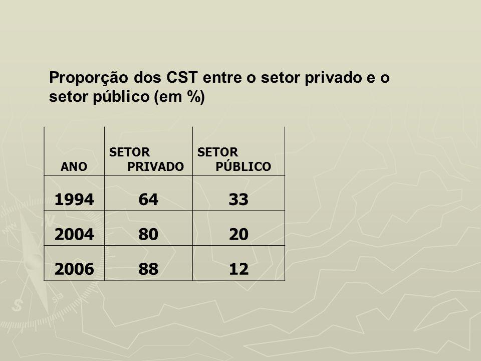 Proporção dos CST entre o setor privado e o setor público (em %) ANO SETOR PRIVADO SETOR PÚBLICO 19946433 20048020 20068812