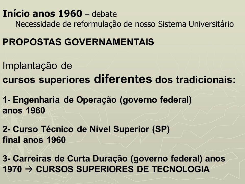 Início anos 1960 – debate Necessidade de reformulação de nosso Sistema Universitário PROPOSTAS GOVERNAMENTAIS Implantação de cursos superiores diferen