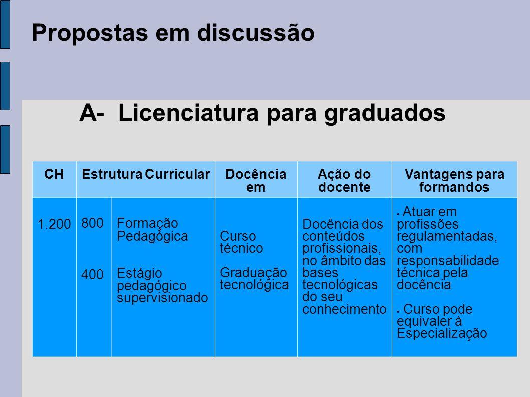 Propostas em discussão A- Licenciatura para graduados CHEstrutura CurricularDocência em Ação do docente Vantagens para formandos 1.200 800 400 Formaçã