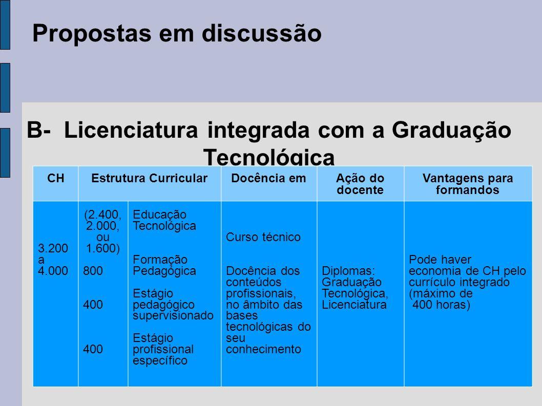 Propostas em discussão B- Licenciatura integrada com a Graduação Tecnológica CHEstrutura CurricularDocência emAção do docente Vantagens para formandos 3.200 a 4.000 (2.400, 2.000, ou 1.600) 800 400 Educação Tecnológica Formação Pedagógica Estágio pedagógico supervisionado Estágio profissional específico Curso técnico Docência dos conteúdos profissionais, no âmbito das bases tecnológicas do seu conhecimento Diplomas: Graduação Tecnológica, Licenciatura Pode haver economia de CH pelo currículo integrado (máximo de 400 horas)