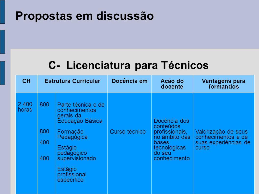 Propostas em discussão C- Licenciatura para Técnicos CHEstrutura CurricularDocência emAção do docente Vantagens para formandos 2.400 horas 800 800 400